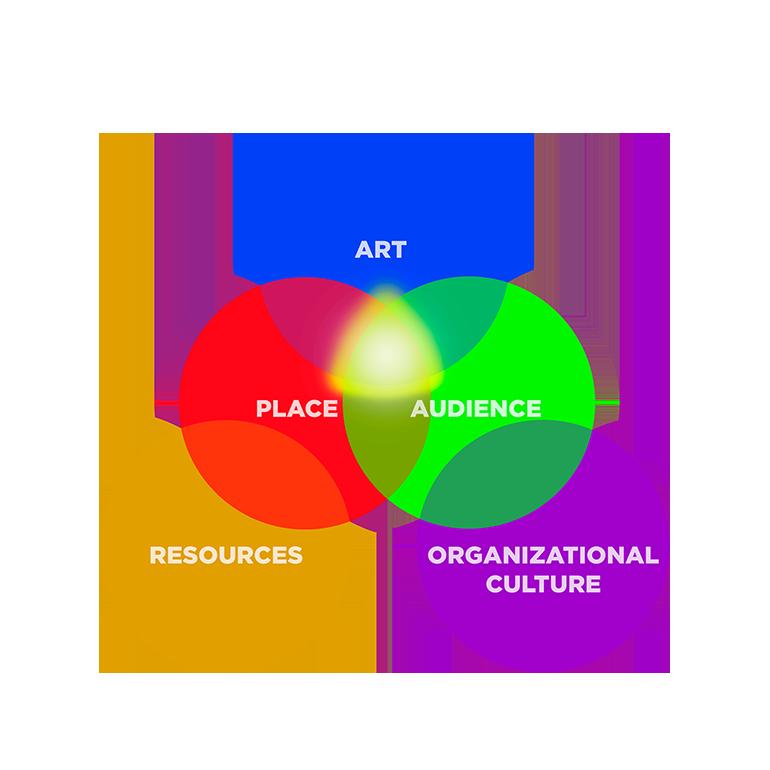 ArtPlaceAudienceResourcesOrganizationalculture