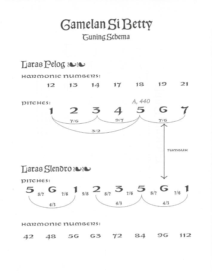 Lou Harrison's tuning schema of Gamelan Si Betty